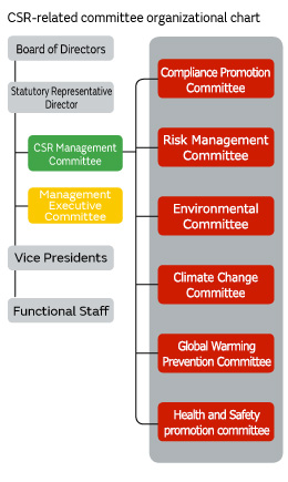 CSR-related committee organizational chart