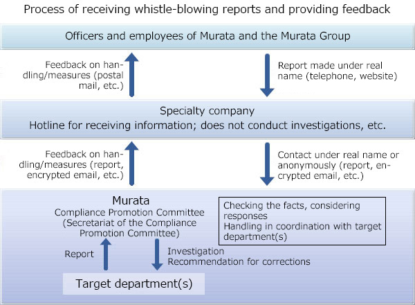 Taking Whistle-blowing Reports and Consultations, and Checking, Investigating, and Responding to Them