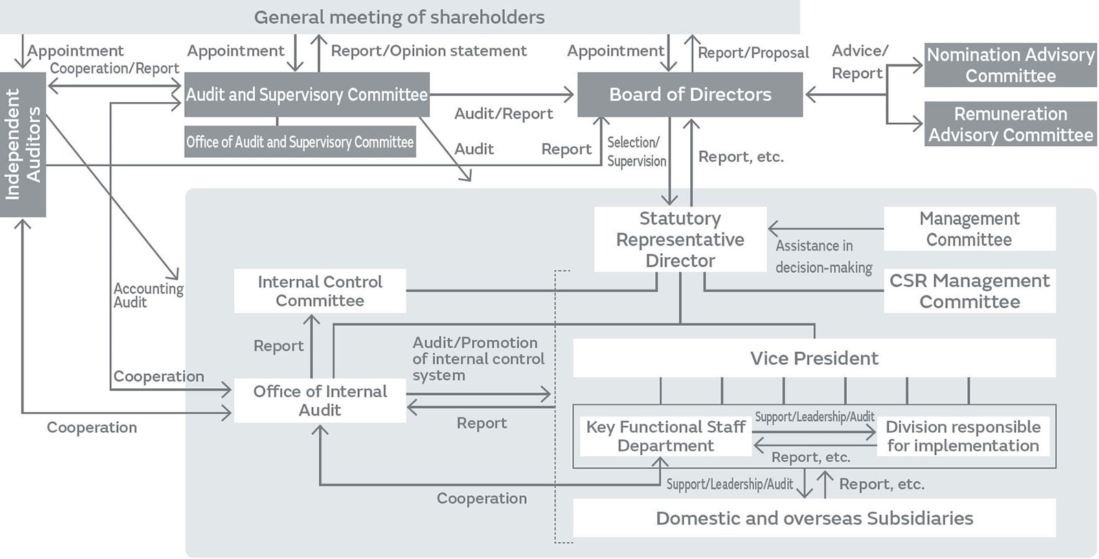 Structure of corporate governance system