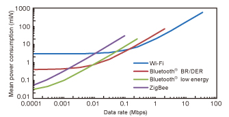 Fig. 3 Data rates and mean current consumption for different short-range wireless communication methods