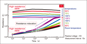 Fig. 4 Resistance memory performances of high resistance and low resistance in several temperatures