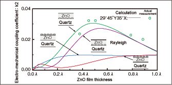Fig. 1 ZnO film thickness dependence on electro-mechanical coupling coefficient in ZnO film/quartz structure