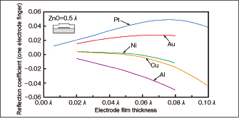 Fig. 2 Relationships between electrode film thickness and reflection coefficient in ZnO/various electrodes/27ºY-X quartz structure