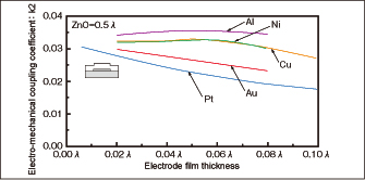 Fig. 3 Relationships between electrode film thickness and electro-mechanical coupling coefficient in ZnO/various electrodes/27ºY-X quartz structure