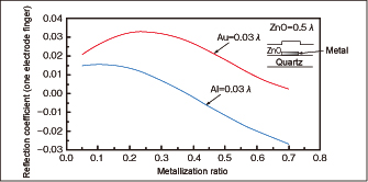 Fig. 4 Relationships between metallization ratio and reflection coefficient in ZnO/electrode/27ºY-X quartz structure