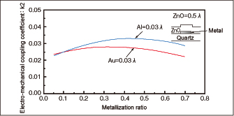 Fig. 5 Relationships between metallization ratio and electro-mechanical coupling coefficient in ZnO/electrode/27ºY-X quartz structure