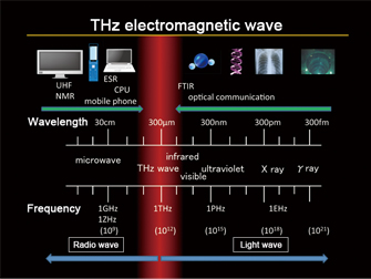 THz electromagnetic wave