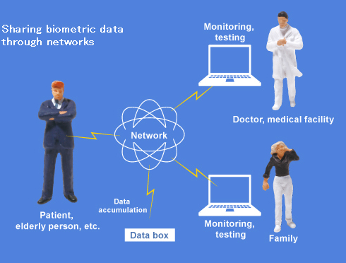 Sharing biometric data through networks