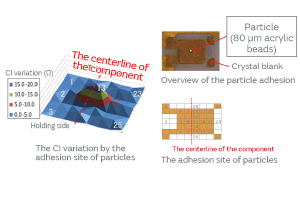 Fig. 3. The Effect of the Adhesion Site of Particles on the CI Characteristics