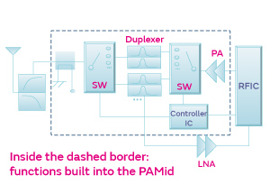 PAMid block diagram