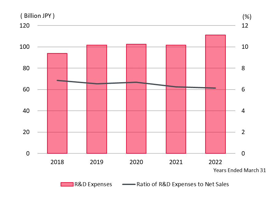 R&D Expenses, Ratio of R&D Expenses to Net Sales